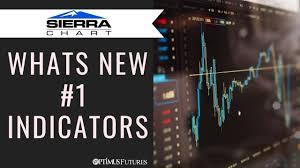 Sierra Chart Whats New 1 Indicators