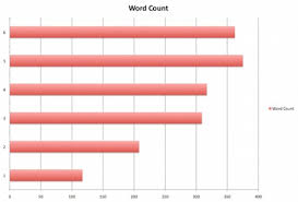 how does sat essay length affect your score  body satwriting wordcount