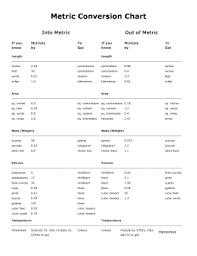 Metric To Metric Conversion Chart Printable Luxury