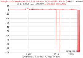 Shanghai Gold Exchange Gold Price