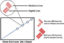 Understanding Mtf Charts Luminous Landscape