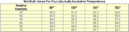 Poultry Incubation Chart Care And Incubation Of Hatching Eggs The Poultry Site