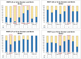 Mbti Relationship Chart Oc Relationship Between Gender Birth Order And Mbti 102