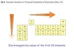 Periodic Variation in Physical Properties of the Elements H to Ar ...