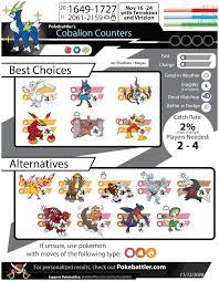 Cobalion Counters - Pokemon GO Pokebattler