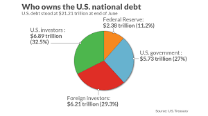 State Debt Chart Heres Who Owns A Record 21 21 Trillion Of U S Debt
