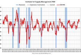 Ism Purchasing Managers Index Chart April Ism Pmi 57 3 Solid Report Speaking Of Precision Blog