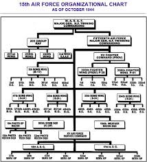 Organizational Chart World War Ii The 15th Air Force
