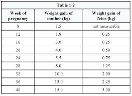Pregnancy Child Growth Chart Faithful Normal Growth Chart For Infants Age Weight Chart
