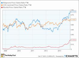 Rite Aid Stock Quote Impressive Quotes Rite Aid Stock Quote