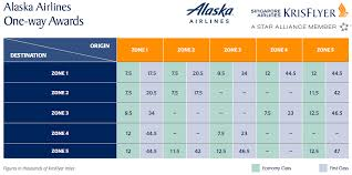 Redeem Singapore Miles On Alaska Airlines At Great Low Prices