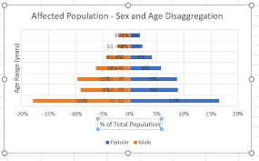 How To Make A Population Pyramid Chart In Excel For Your