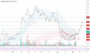 Cia Stock Price And Chart Asx Cia Tradingview
