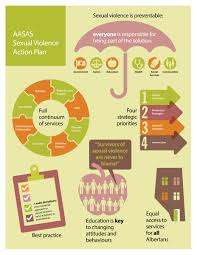 Sexual Violence Action Plan | Aasas