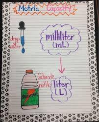 Math Anchor Charts Liter And Milliliter Anchor Chart