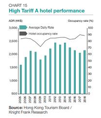 Luxury Hotel Room Stock Hit 18 839 In 2018 Hongkong Business