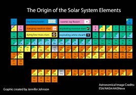 New periodic table shows the cosmic origins of your body's ...