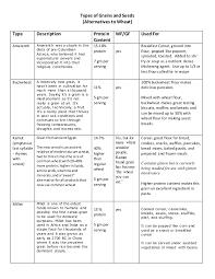 Grains Comparison Chart