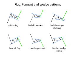 5 4 Technical Analysis Chart Patterns Trading Crypto Course