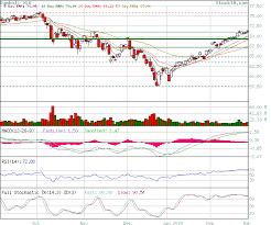 Stock Technical Analysis Xlk