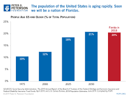 The Aging Of The U S Population