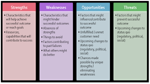Swot Anaysis Swot Analysis For Process Improvement In Pursuit Of Operational