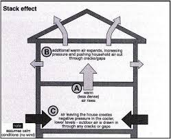 fireplace smells chimney problems wind stack effect