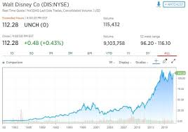 Disney Stock Price Chart If You Put 1 000 In Disney 10 Years Ago Heres What Youd