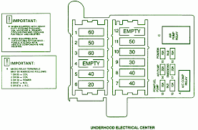 the monte carlo under hood fuse box 1995 the automotive wiring 1997 cadillac fleetwood underhood fuse box diagram