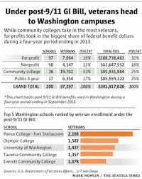 Veterans College Enrollments Swell Under Post 9 11 Gi Bill