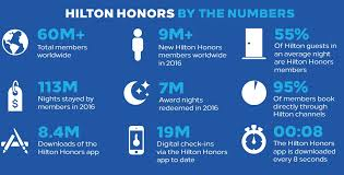How The New Hilton Honors Will Work And Whats Still