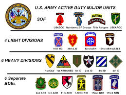 Military Insignia Chart Army Units N Ranks
