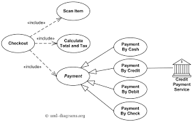 Uml 2.0 helped extend the original uml specification to cover a wider portion of software development efforts including agile practices. Uml Use Case Diagram Examples For Point Of Sale Pos Terminal Or Checkout Involving Customer Clerk And Credit Payment Service Actors