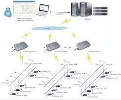 wireless smart lighting control system market