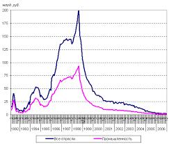 Реферат Глобальные экономические проблемы ru Диаграмма 1 2 Общая динамика безработицы в России