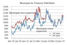 Municipal Bond Yields Chart Buying Bonds In Muniland