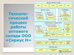 Презентация на тему Учебное заведение Дипломная работа Тема  6 Техноло гический процесс работы оптового склада ООО Сириус Н 6