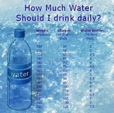 How Much Water Should I Drink Chart How Much Water You Should Drink Daily Chart By