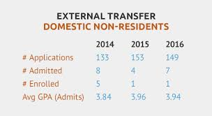 transfer students mccombs school of business transfer statistics for non residents in 2014 number of applications 133 number admitted
