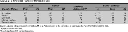 Shoulder Range Of Motion Musculoskeletal Key