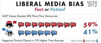 Bias Chart Political Coverage Infographics Liberal Media Bias Chart