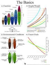 Paddle Board Weight Chart Alessandro Riva Alessandroriva On Pinterest