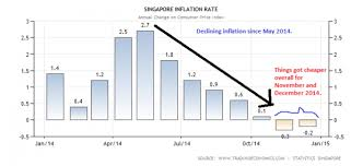 How To Cope With Higher Inflation And Falling Wages In Singapore