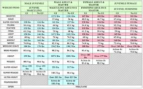 Man Weight Chart Weight Chart 50 Year Old Man Weight Loss For Men Over 50