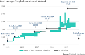 Weworks Flop Renews Questions About Mutual Fund Bets On