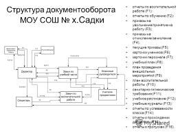 Презентация на тему Дипломная работа на тему Информационная  6 Структура документооборота
