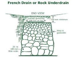french drain construction. Plain French Drawing Of French Drain Or Rock Underdrain End View Throughout Construction