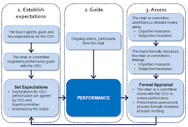 Goals Employee Performance Evaluation Interesting CEO Performance Reviews That Work Effective Governance Effective