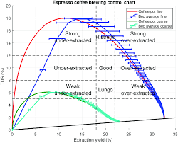 Brewery Org Chart Espresso Control Chart With Extraction Uniformity Coffee