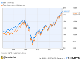 Dow Jones Today Rises As S P 500 Hits Record High The